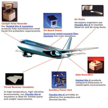 Morgan Advanced Materials Aerospace Technology