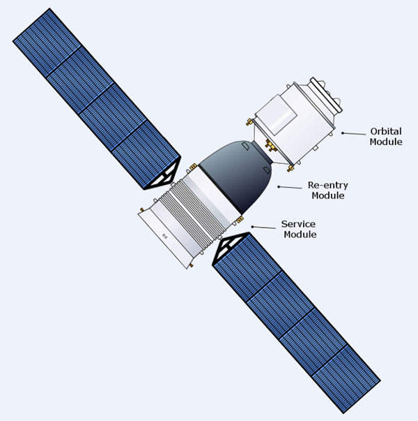 Shenzhou is a manned spacecraft programme initiated by the Republic of China. Image courtesy of Craigboy.