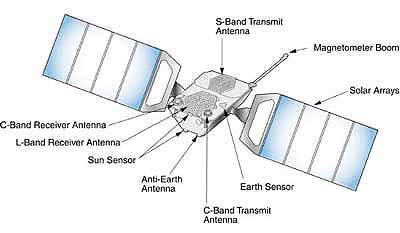 A Globalstar satellite and its components.