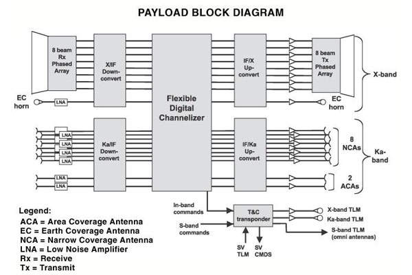 The WGS payload. Payload commanding and network control are managed by the army's 53rd Signal Battalion at Peterson AFB, Colorado, with subordinate elements at seven locations.