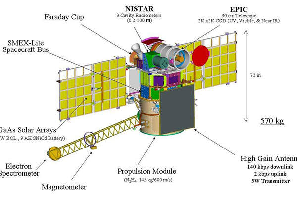 The DSCOVR satellite is fitted with highly sophisticated instruments for the observation of Earth and space weather.