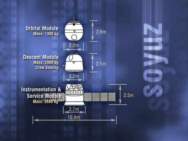 Image showing the modules of the Soyuz spacecraft.