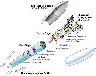 Overview of the Delta 2 rocket's 7420 vehicle configuration used in Globalstar launches.