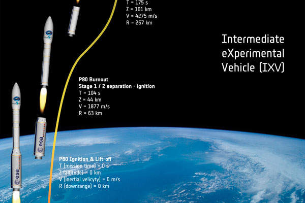 A rendering showing the IXV's atmospheric re-entry mission path. Image courtesy of ESA–J. Huart, 2014.