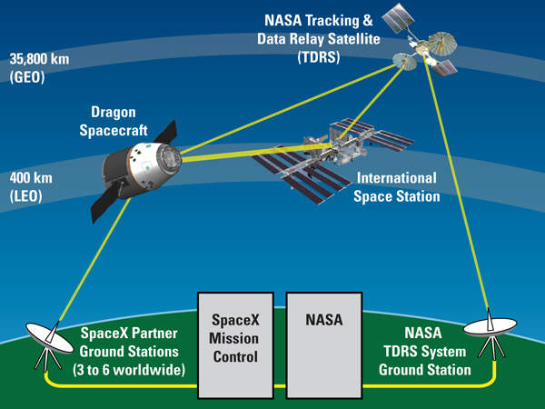 Image showing coordination of the Dragon spacecraft with the International Space Station. Image courtesy of SpaceX.