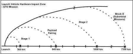 The flightpath of each rocket is important because of the potential danger of falling debris. The APSC should be able to predict where the debris will land, making it safe.