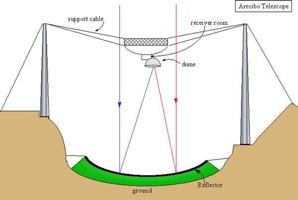 The secondary and tertiary reflectors are located within a dome. The telescope can be 'steered' by moving the dome up and down along the curved arm, which can also be rotated.
