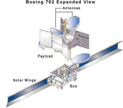 This diagram shows the structure of the Boeing 702.