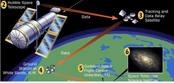 Diagram showing datalink to Earth.