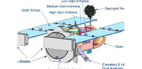 Diagram of the Stardust probe.