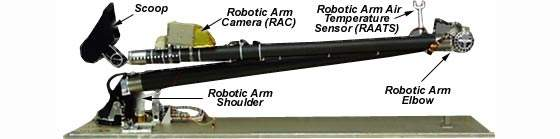 Diagram of the spacecraft's robotic arm.