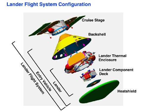 Diagram of Mars Polar Lander stages.