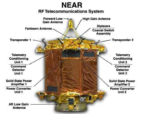 The NEAR spacecraft has numerous instruments on it.