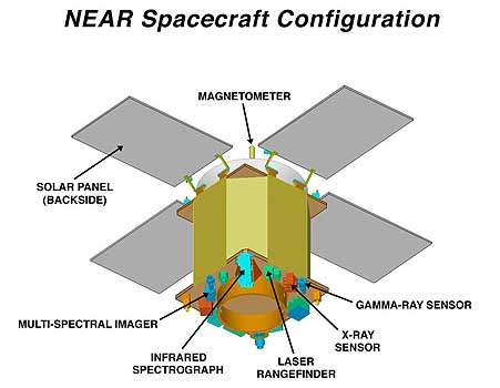 The NEAR spacecraft will have four solar panel flaps.