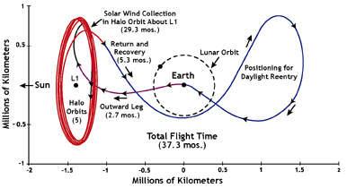 Genesis planned trajectory.