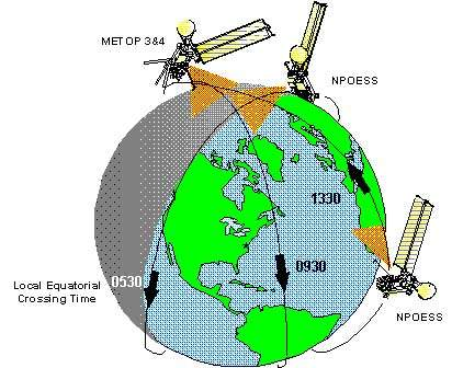 The orbits of the satellites will be evenly spaced to provide a good rate of data refresh.