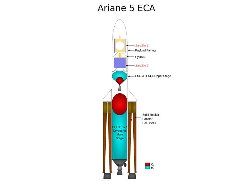 The satellite was launched on board Ariane-5 launch vehicle. Credit: Motty.