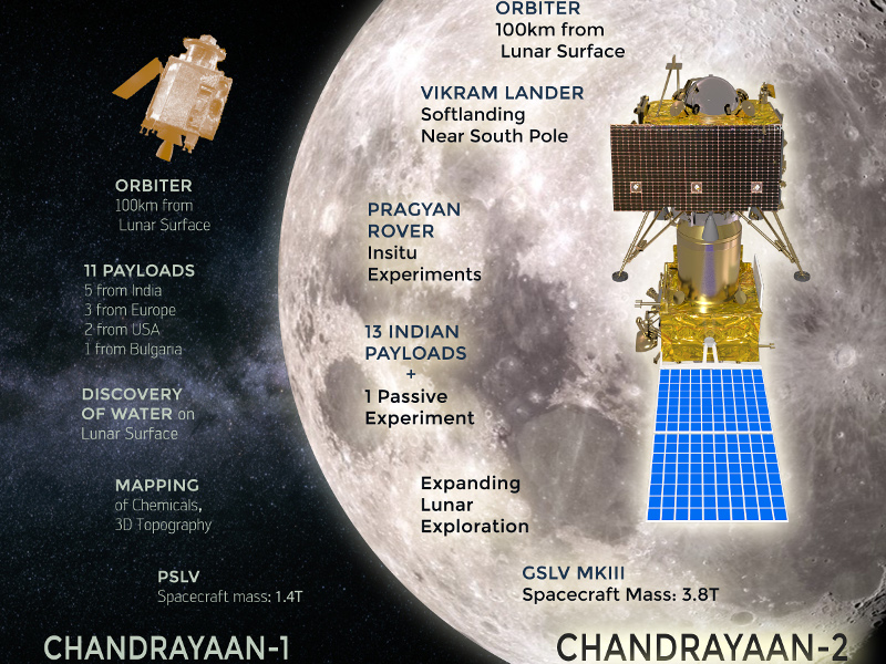 Chandrayaan-2 is the successor of the Chandrayaan-1 mission. Credit: Indian Space Research Organisation (ISRO).