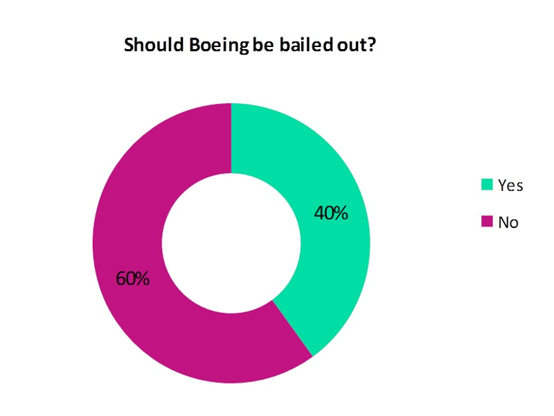 Boeing bailout