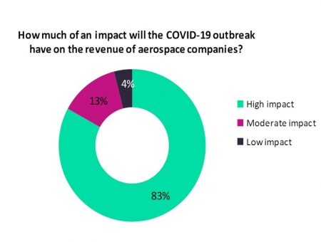 COVID-19 impact on aerospace revenues