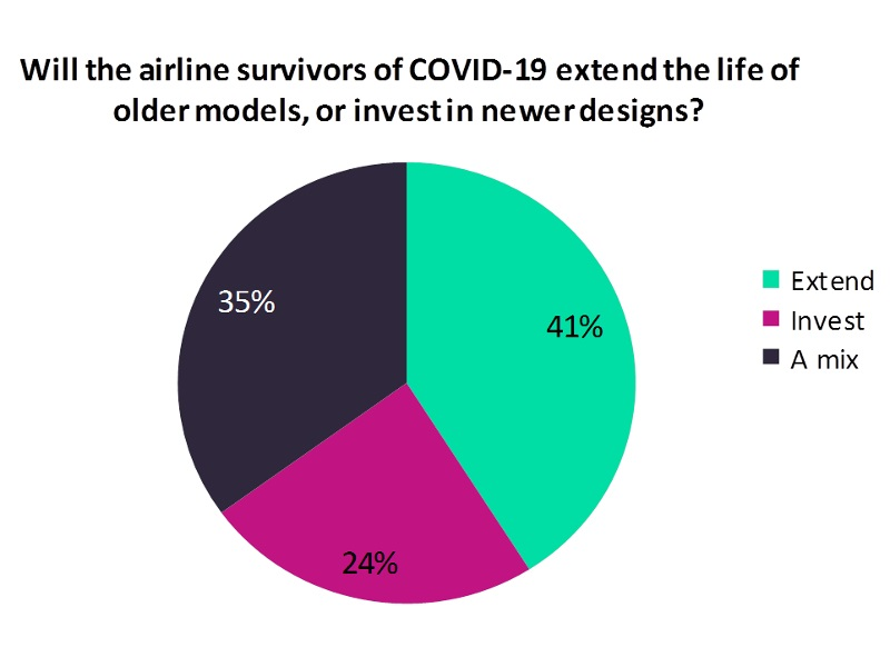 COVID-19 investment in new aircraft designs