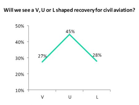 Civil aviation recovery