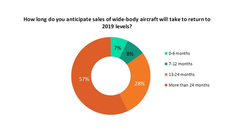 Widebody aircraft sales poll