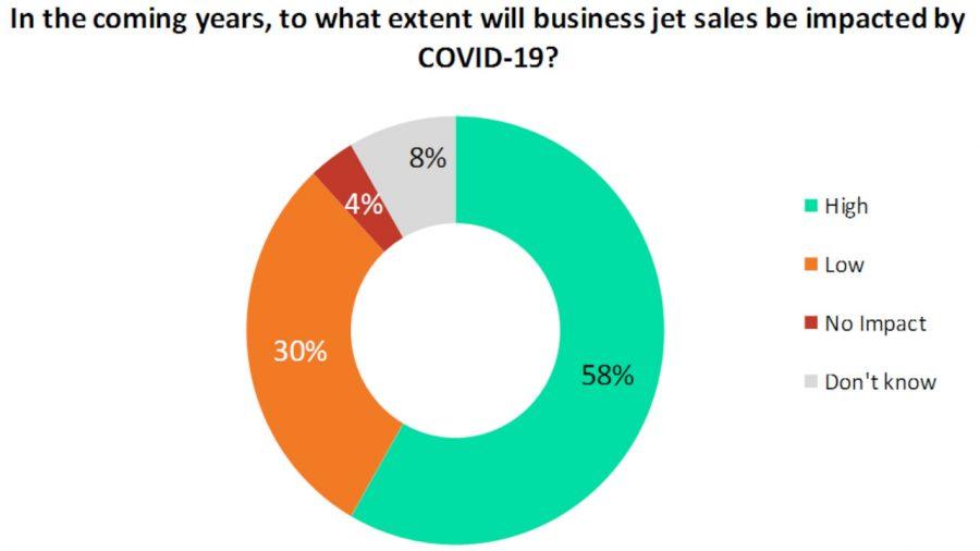 business jet sales